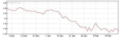 Dec-Feb Euro Pound chart